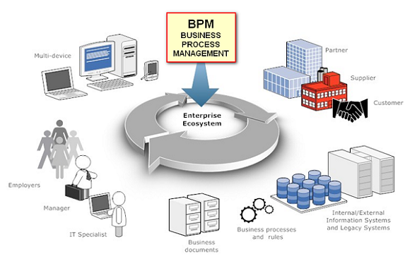 BPM Program For Work Automation